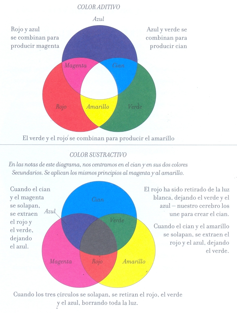 Color aditivo y sustractivo til y bonito - Colores que combinan con wengue ...